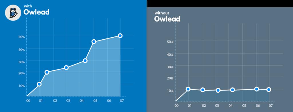 Owlead chart