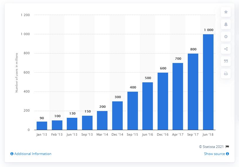Instagram Statistics - Active Accounts 1billion