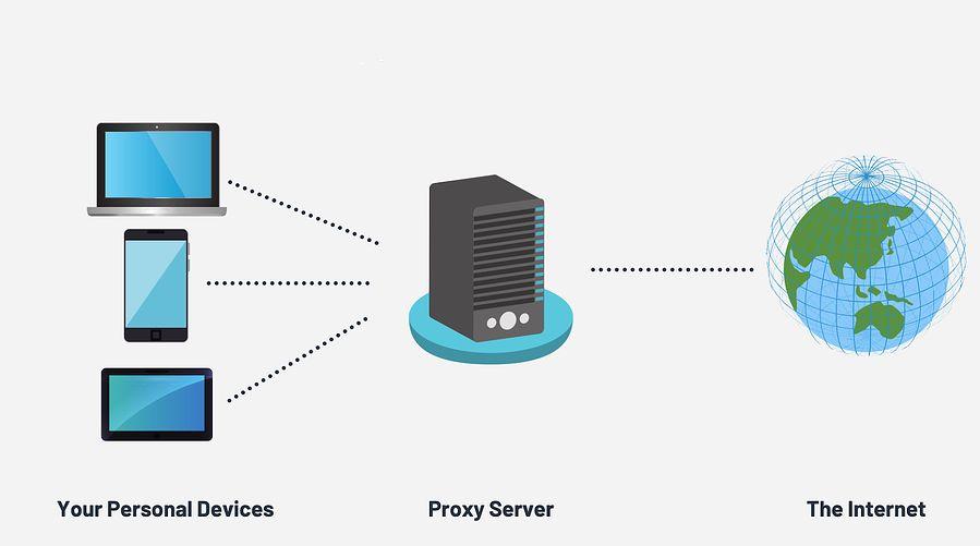 InstantProxies Private-Proxies