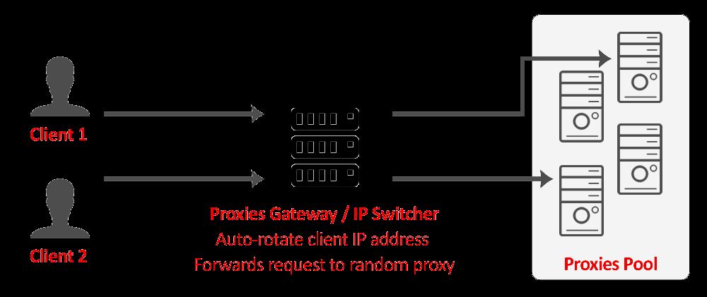 Storm Proxies Rotating