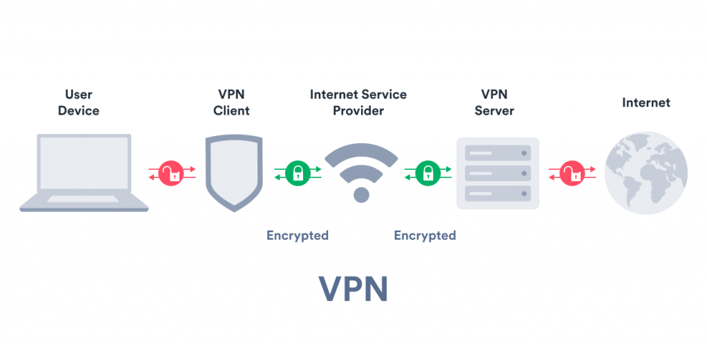 VPNs Work