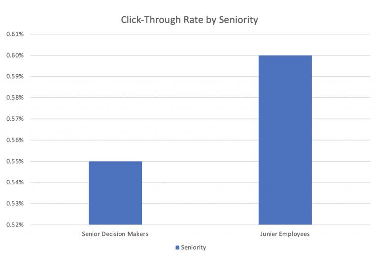 Click-through rate (CTR)