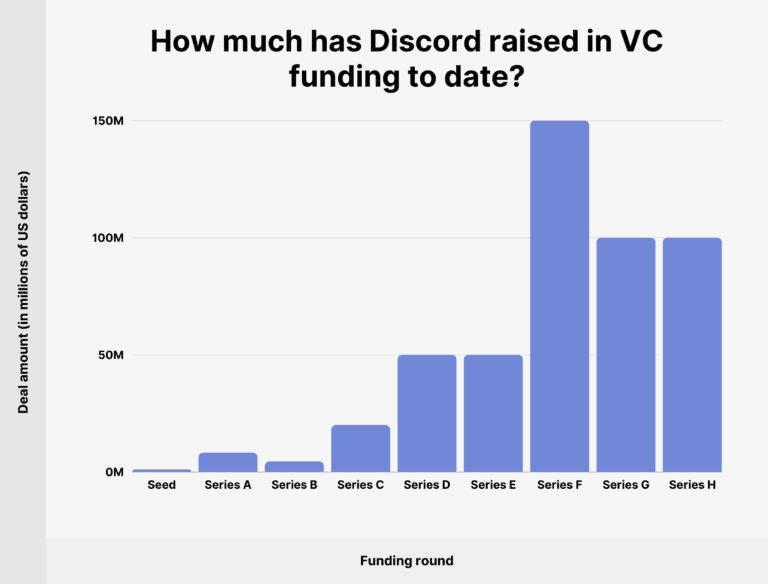 Discord funding