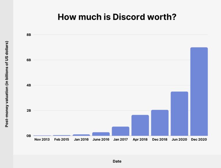 Discord worth
